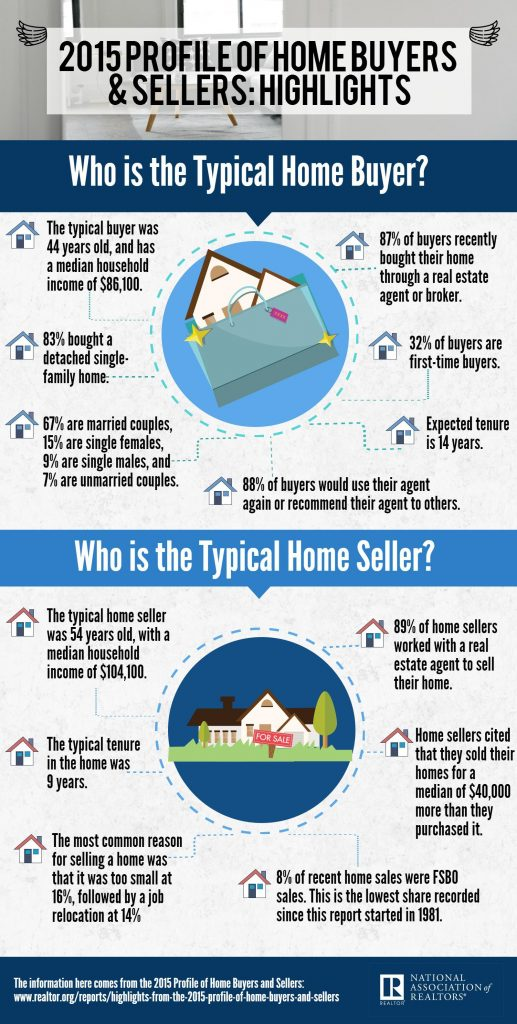 2015 NAR Highlights Profile Home Buyers and Sellers